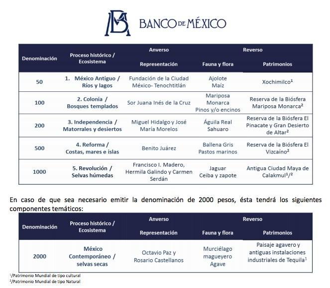 Banco de México billete sor juana ines de la cruz