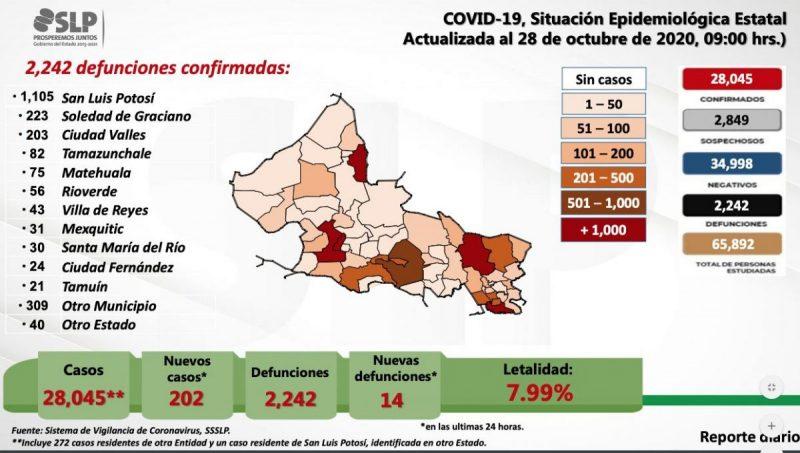 covid-defunciones-slp-coronavirus